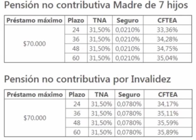 creditos de anses pensiones no contributivas